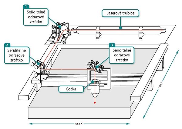 Laser-schema